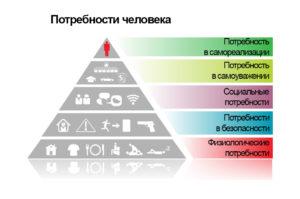 Абрахам Маслоу пирамида потребностей