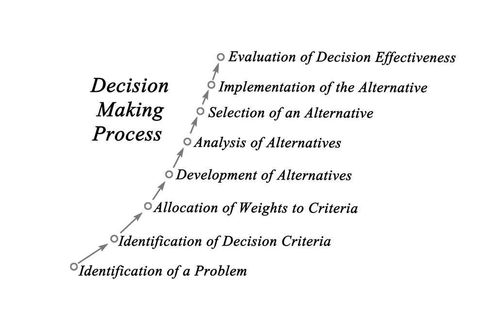 Как сделать правильный выбор